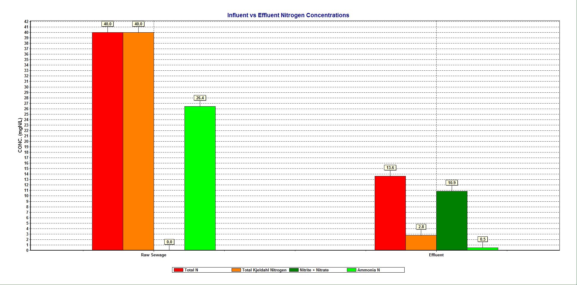 unblanced-influent-vs-effluent-nitrogen-concentrations