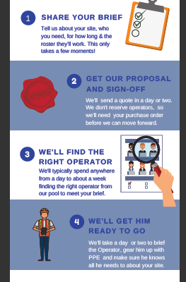 A picture showing an infographic with steps on how to deploy a relief operator