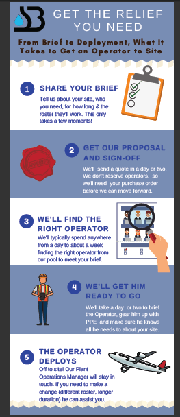 Relief Treatment Plant Operators: Infographic showing key steps to get a relief treatment plant operator to site.